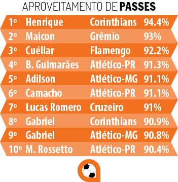 1-aproveitamento_passes